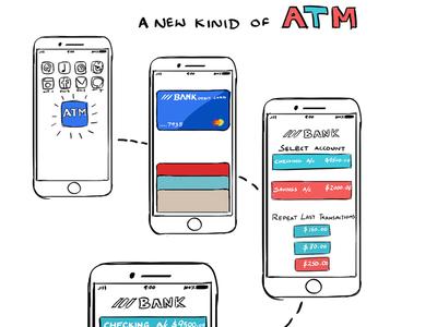 ATM Machine - UX Doodle