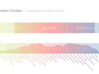 Comprehensive digital design 1x