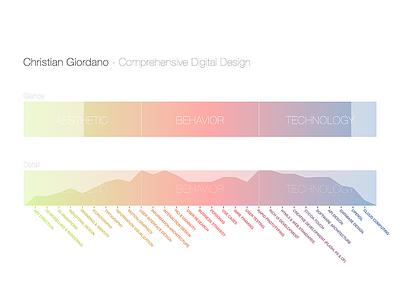 Executionist - Concept color infovis pastel gradient concept colorful chart information-visualization spectrum colors