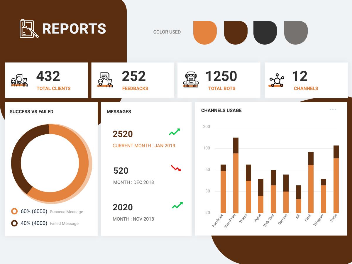 Bot Analytics Report Generator Screen by Ravinthranath A on