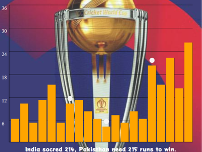 Analytics Chart indiateam challange18 analyticschart