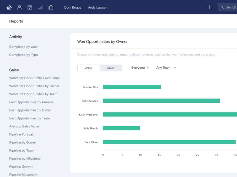 Exciting new reports analytics opportunities charts sales dashboard reports crm design ui