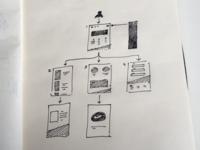 Ux Sketch