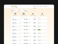 Adaptogenz One - Dashboard Orders Page