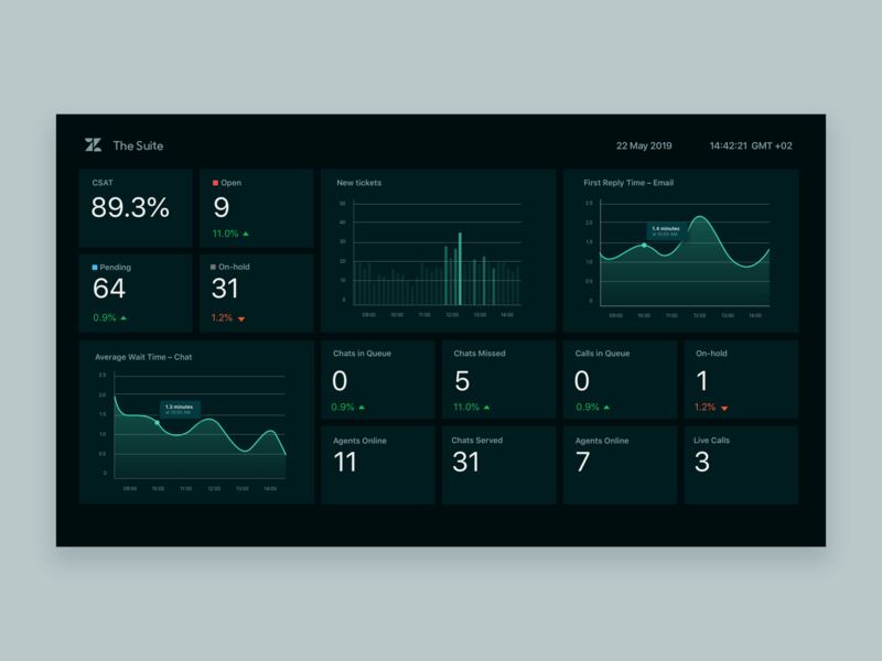 Zendesk Omni-channel Dashboard design data visualization dark mode dashboard