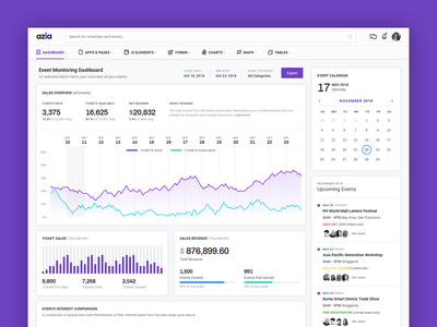 Event Monitoring Dashboard charts analytics dashboard analytics chart analytics html5 bootstrap4 bootstrap ux template ui admin dashboard