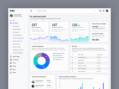 Helpdesk Management Dashboard kit navigation sidebar card charts analytics dashboard analytics chart analytics html5 bootstrap4 bootstrap ux template ui admin dashboard