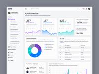 Helpdesk Management Dashboard