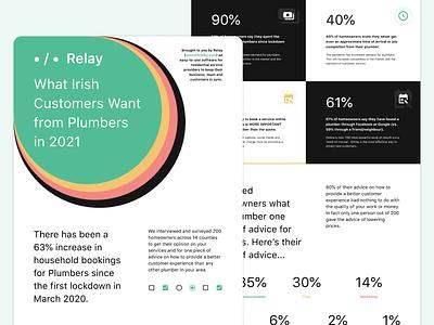 Relay — Infosheet survey webinar sales marketing infosheet infographic typography branding logo app design dublin ireland