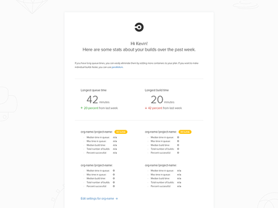 Email Growth Experiment circleci continuous integration email growth experiment product validate goals builds iterate process