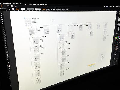 Moovers Visual Sitemap focus lab tree userflow flowchat flow wireframe sitemap site
