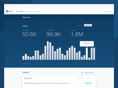 New and improved Plaid Dashboard graph dashboard