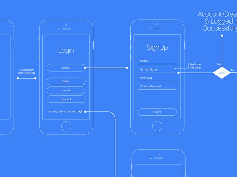 Login User Flow Architecture userflow login blueprint ui ux wireframes ixd