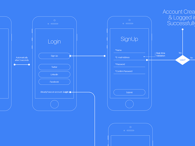 Login User Flow Architecture