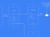 Login User Flow Architecture