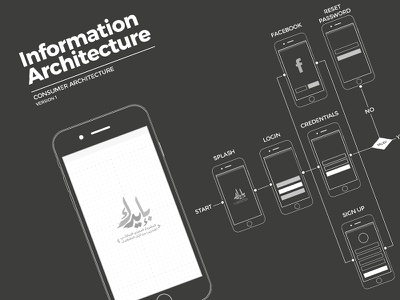 Information Architecture architecture. ixd ia information architecture userexperience