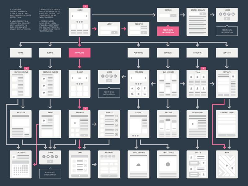 flowchart sitemap flowchart in word