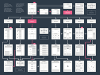 EasyTwo Website Flowchart Sitemap