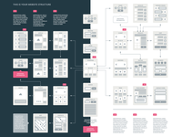 EasyThree Website UX Flowchart