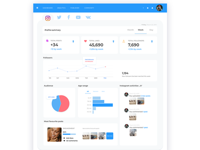 Social Media Analytic Product design