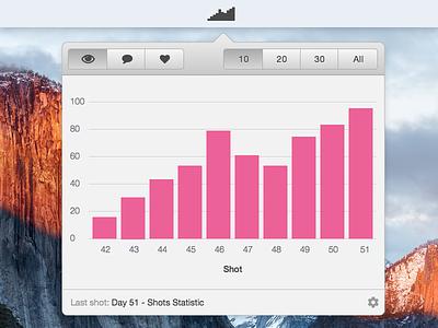 Day 051 - Shots Statistic dribbble widget toolbar mac statistic shots