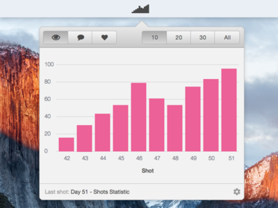 Day 051 - Shots Statistic dribbble widget toolbar mac statistic shots