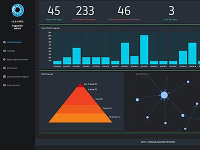 Dasboard web design web ux ui interface design interface flat dasboard