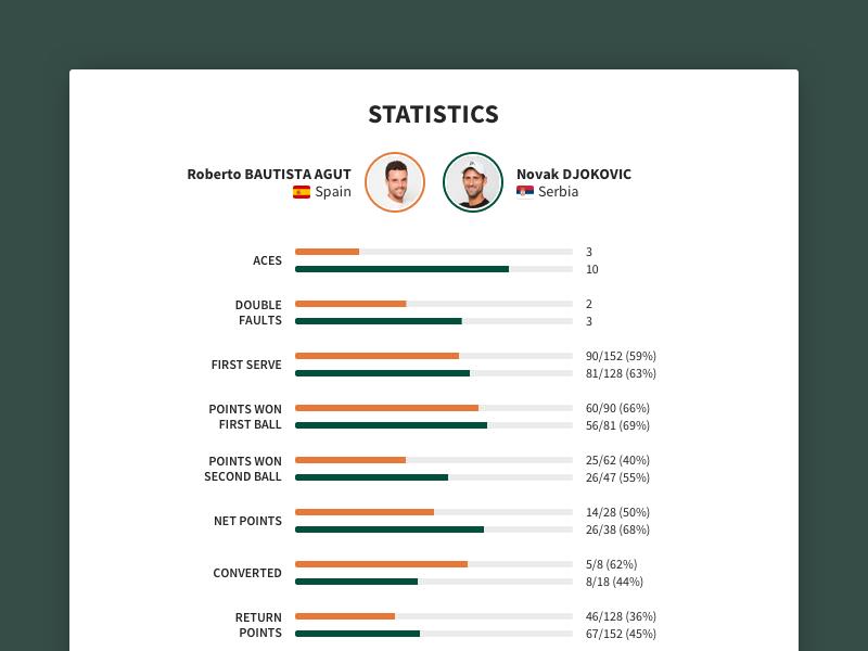 Roland Garros 2018 Match Page Statistics sports ux ui information design data visualization statistics stats tennis