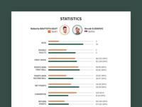 Roland Garros 2018 Match Page Statistics