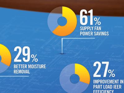 Hvac engineering savings graphic