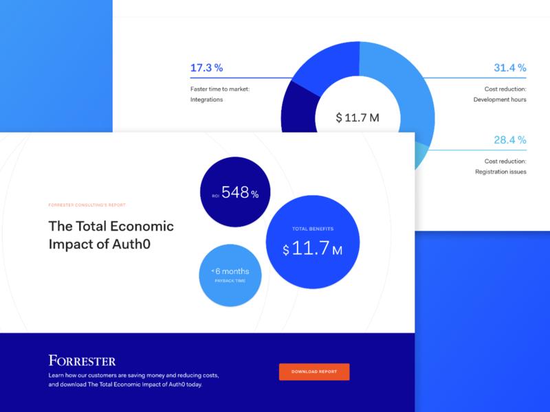 The Total Economic Impact of Auth0 identity auth0 authorization authentication security ux ui flat responsive argentina web design