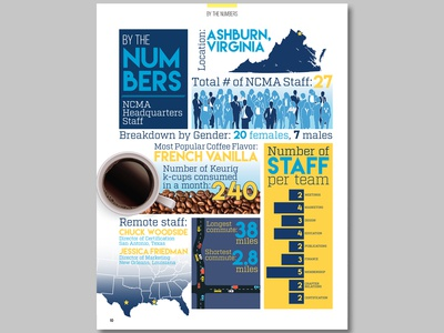 NCMA Headquarter Staff Infographic