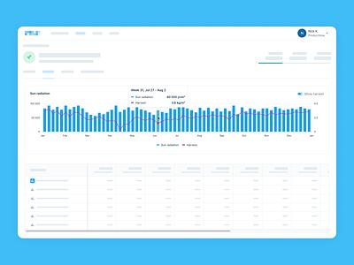 Greenhouse Platform —Climate Chart Analysis clean minimal analytics chart chart ui dashboard ui analytics chart dashboard app web product design ux ui