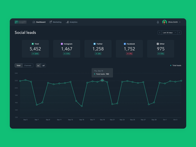 Marketing Platform Dashboard producthow modern clean dark marketing chart interface dashboard ui ux design product design web app