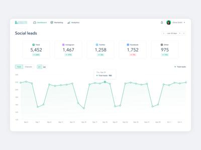Marketing Platform Dashboard