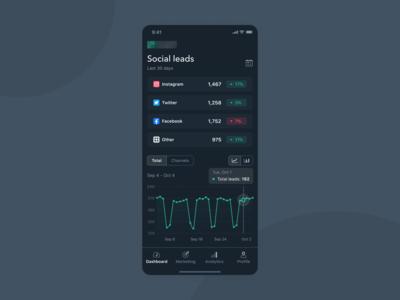 Mobile App Marketing Dashboard