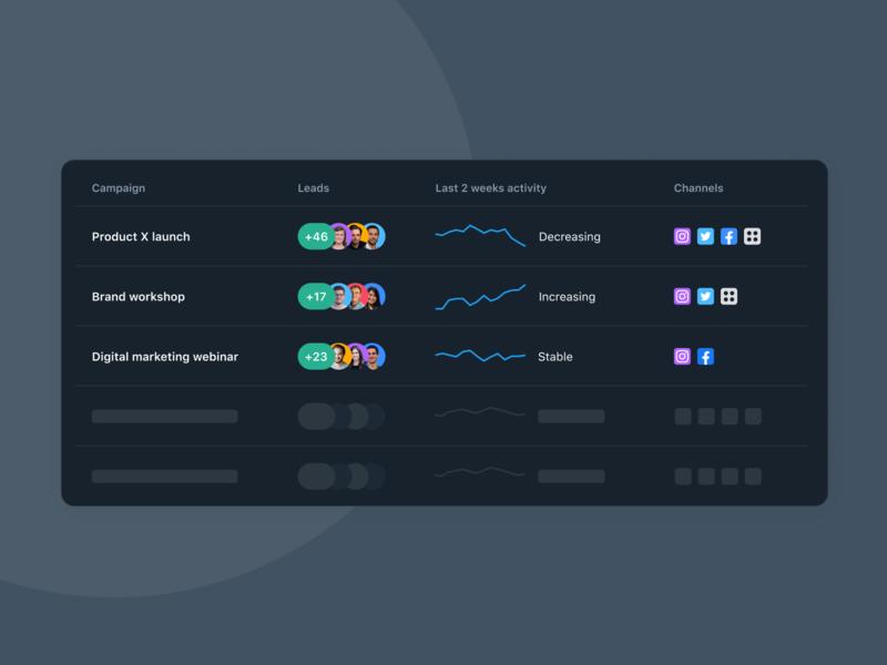 Marketing Campaigns List statistics activity leads social avatars items list dark marketing interface ux ui design product design web
