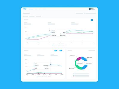 Greenhouse Management Platform Production Dashboard platform stats clean data chart line chart pie chart analytics dashboard interface ux ui design product design web
