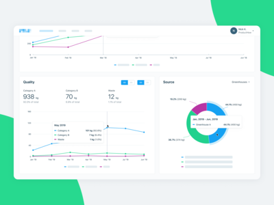 Greenhouse Management Platform Dashboard Charts
