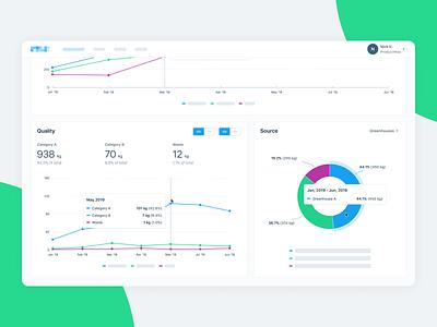 Greenhouse Management Platform Dashboard Charts statistics platform clean data chart line chart pie chart analytics dashboard interface ux ui design product design web