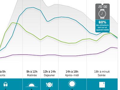 Graph Journée d'utilisation type