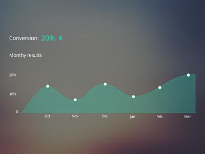 Conversions chart statistics compare blur conversions chart