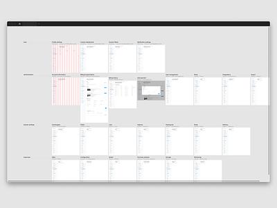Admin design system figma web user interface ui