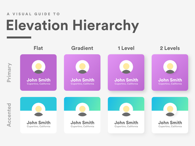 A Visual Guide To Elevation Hierarchy cards light shadows hierarchy elevation design visual ui ux learn