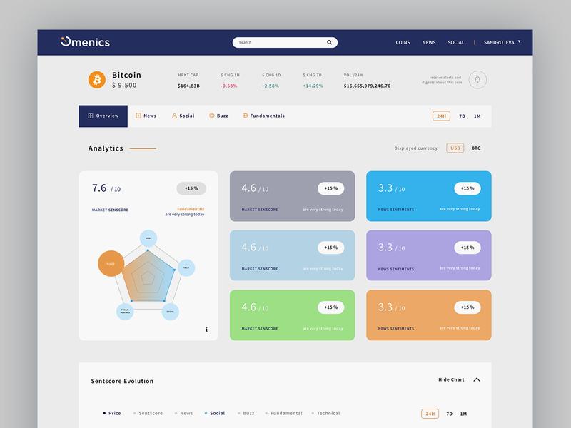 Omenics Dashboard chart analytics dashboard cryptocurrency crypto ui design screen design blockchain