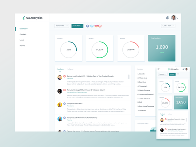Admin Dashboard CX Analytics responsive admin dashboard ai customer experience simple website ux ui dashboad admin