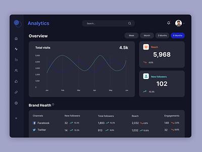 Marketing Analytics Dashboard graph figma desktop ui dashboard analytics desktop design dailyui
