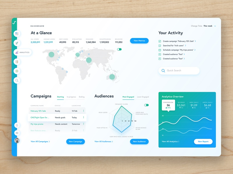 Swrve ui design product design dashboard product
