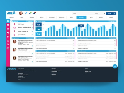Dashboard redesign chart graph bootstrap dashboard admin ui