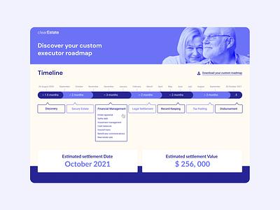 Clear Estate // Timeline dashboard components ui figma web ui  ux ui design hoffman design timeline design timeline ui